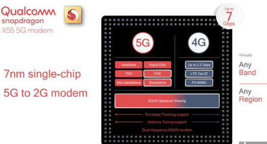 随着5G的到来 高通将推出下一代5G调制解调器和...
