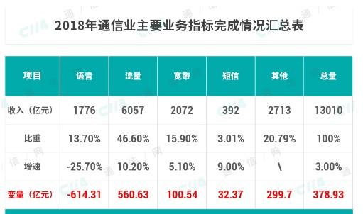 中国移动已经开始把目光聚焦到国外市场未来前景可期