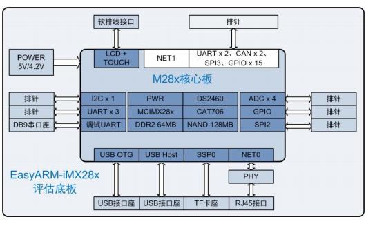 EasyARM iMX28x开发平台硬件设计指导手册免费下载