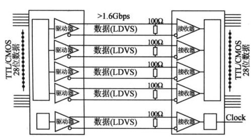基于C8051F系列單片機的數據采集系統USB接口設計