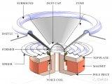 如何用COMSOL软件对扬声器驱动器执行非线性失真分析