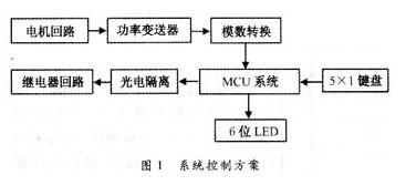 C51单片机对抽油机的智能功率控制电路设计