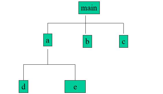 C语言教程之函数简介使用和说明等资料免费下载
