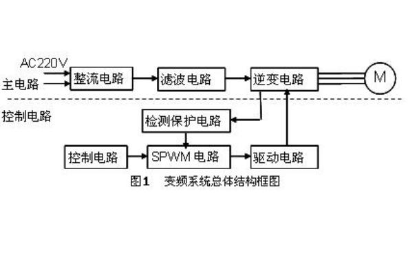 如何使用PWM控制器和IPM模块进行变频电源的设计