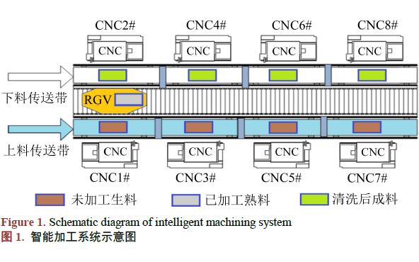 如何使用智能RGV进行动态调度策略的资料说明