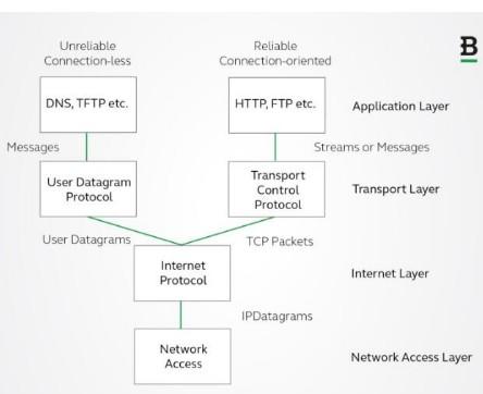 比特币将如何发展互联网的纯数字环境