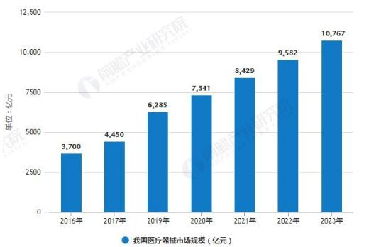中国医疗器械行业发展仍有痛点 五大利好因素促进发展