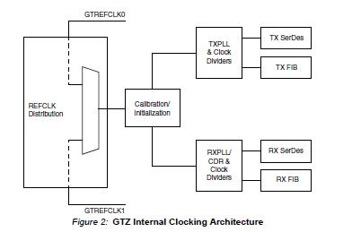 用于Xilinx 7系列GTZ收发器的IBERT的详细数据和资料说明