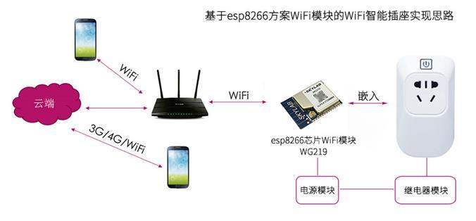 WiFi智能插座?您需要一款智能插座WIFI模块