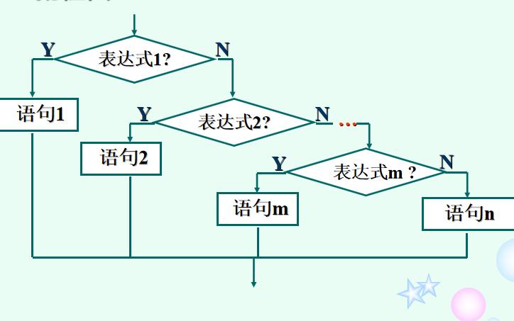 C语言程序设计教程之选择结构程序设计的资料说明