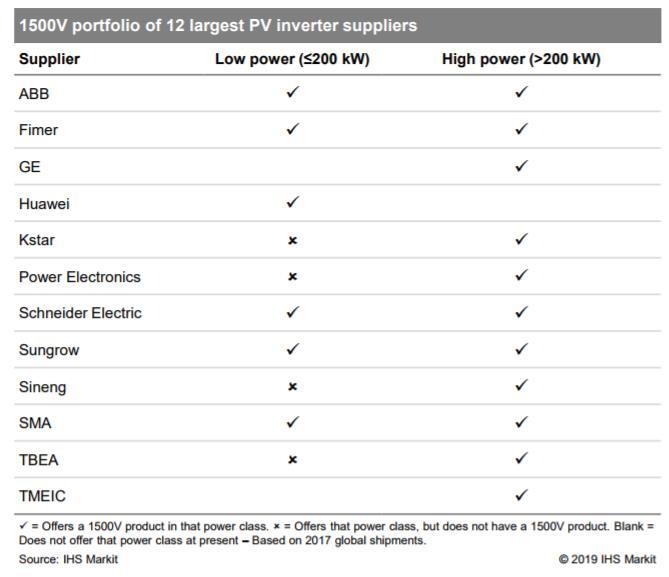 全球12大光伏逆变器供应商的1500伏产品组合