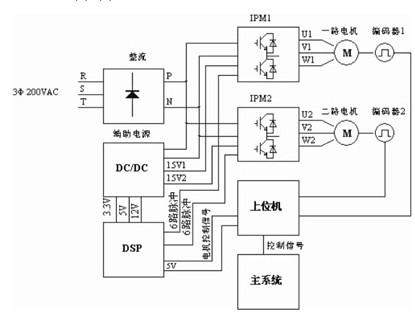 基于DSP+IPM硬件结构的变频调速系统设计方案