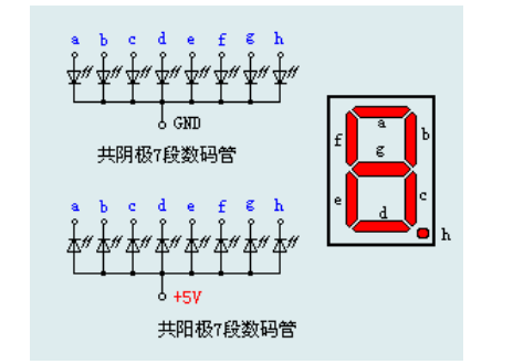 单片机驱动LED数码管的电路及编程原理资料说明