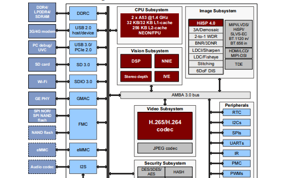 HI3519A V100 4K智能IP摄像机SOC芯片的数据手册免费下载
