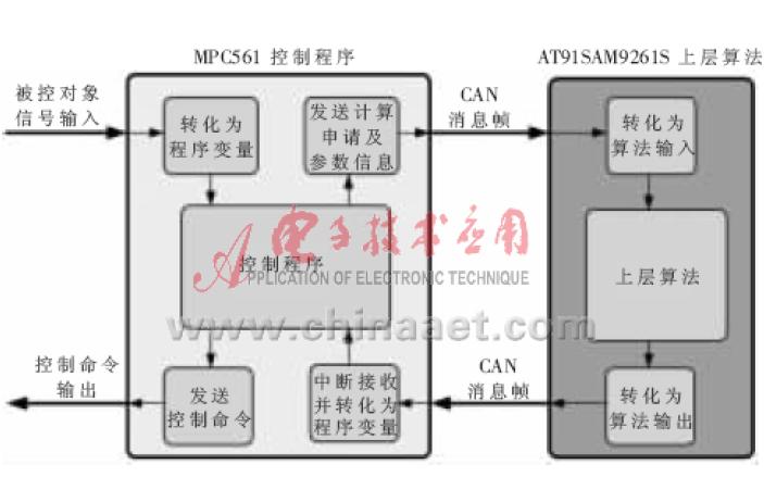 如何使用ARM9和MPC56x进行燃料电池发动机双核主控制器的研制