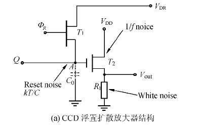 高速CCD的CDS控制参数自适应算法研究资料说明