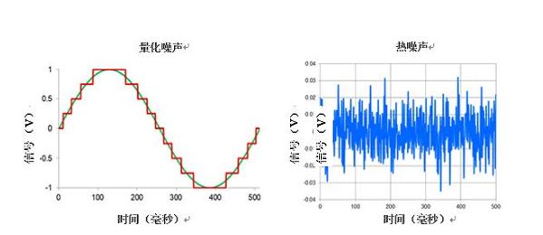 高分辨率Δ-ΣADC中有關噪聲的十大問題