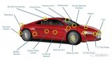 自动驾驶车辆如何推动半导体行业的发展
