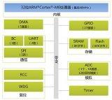 AMetal-BLDC让电机驱动易学易用