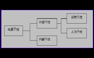 EMC电磁兼容测试的基础知识的详细资料说明