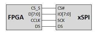 使用高速NOR闪存配置FPGA