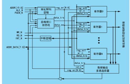 如何使用8051的微控制器在系统进行编程