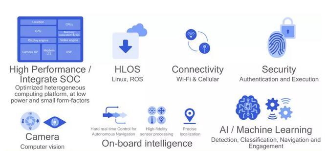 高通推出�C器人R3B平�_ 旨在�革�C器人�a�I