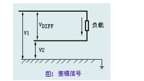 差模信号和共模信号和滤波器在电子技术中的应用