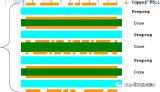 PCB设计基础知识大盘点