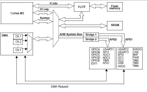 STM32F10x单片机的参考手册免费下载