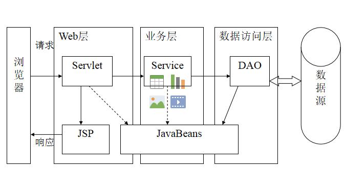 Java程序设计教程之Java WEB服务器端编程的详细资料说明