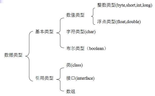 Java程序设计教程之数据类型及其运算的详细资料说明