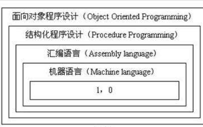 C++程序设计教程之对象生灭的详细资料课件说明