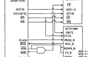 浅析FPGA+DSP结构中的配置方式