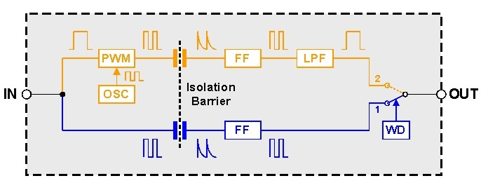 如何简化隔离系统设计