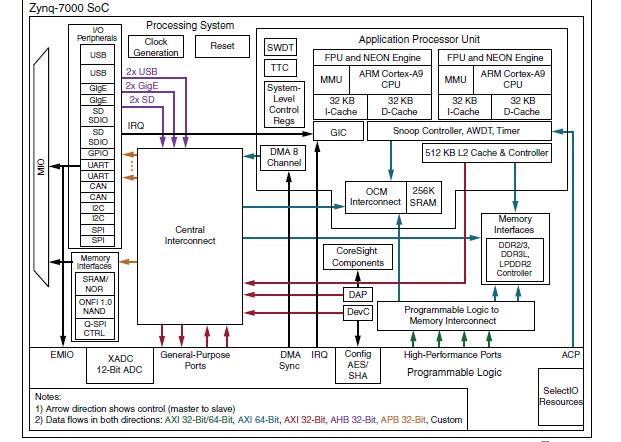 Zynq-7000Q系列 SoC架构的数据手册免费下载