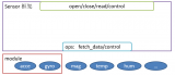 Sensor 驱动框架的整体架构详细介绍