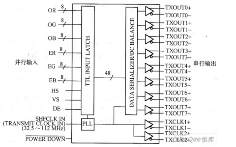 LVDS接口的详细资料和定义详?#38468;?#35299;