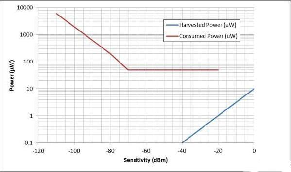 物联网低功耗无线唤醒性系统探讨