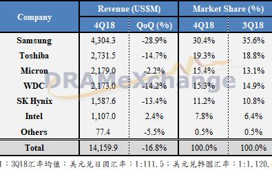 受价格下跌拖累,2018年第四季NAND Flash大厂营收季减16.8%