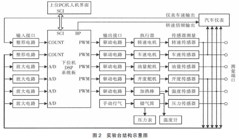 使用DSP进行汽车传感器实验台的设计资料说明