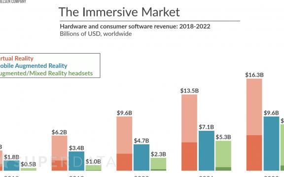 最新市场报告显示2018年XR收入达66亿美元
