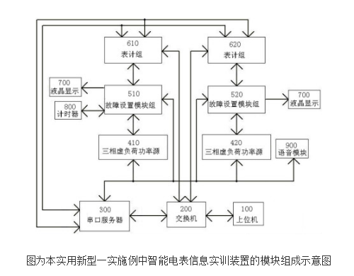 智能电表信息采集实训装置的原理及设计