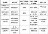 长沙公布了2019年重点产业项目名单:蓝思科技、群显科技等项目入选