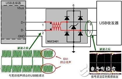 基于可适用于便携设备的EMI滤波和ESD保护方案