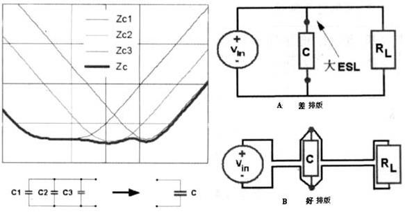 开关电源PCB排版技术规则及应用