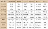 十大经典排序算法动画与解析