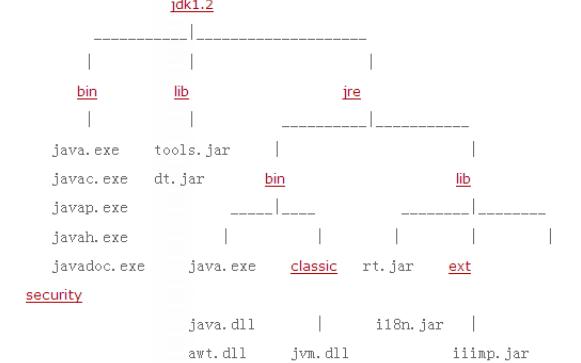关于Java开发(含Web)的环境搭建的详细资料说明