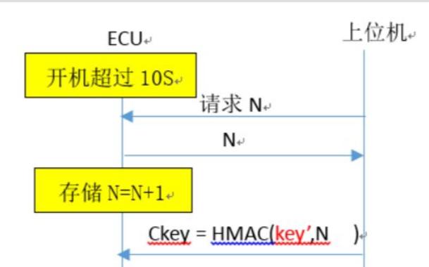 ISO4229安全访问规范分析,ISO4229安全访问漏洞分析