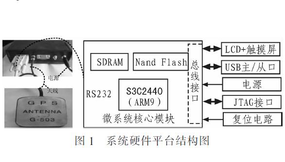 如何使用ARM9与WindowsCE进行车辆GPS定位信息采集系统的64222葡京的网址说明